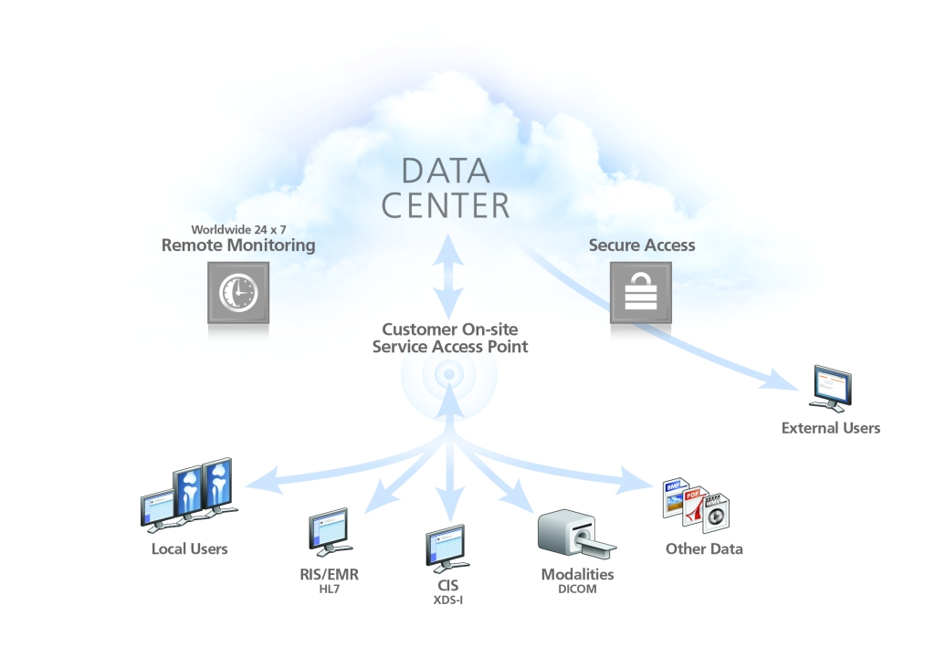 Carestream Cloud Illustration