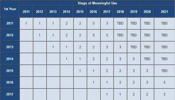 Chart via. http://cms.gov